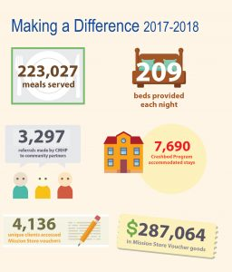 Making a Difference Infographic 2017-2018